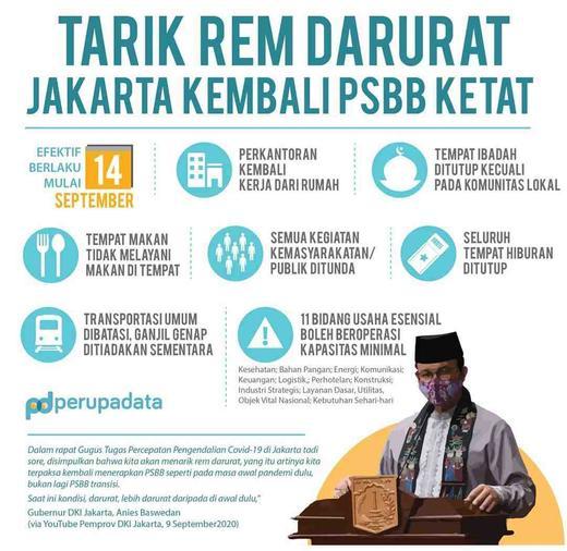 Tarik Rem Darurat Jakarta Kembali Psbb Ketat Satriandesta Mahadyasastra Di Jakarta Pusat 10 Sep 2020 Berita Warga Atmago Warga Bantu Warga