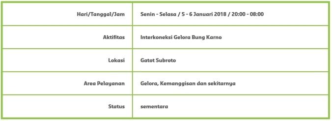 21235 medium info gangguan pasokan air untuk wilayah gelora  kemanggisan dan sekitarnya %285 6 februari 2018%29