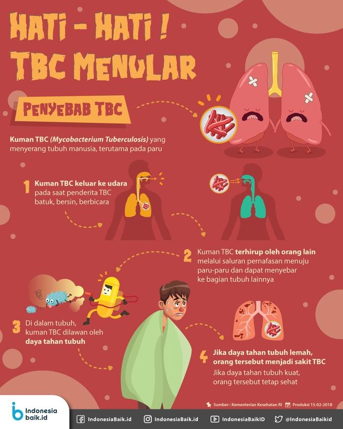 22487 medium hati hati! tbc menular