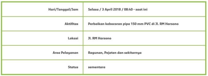 23427 medium info gangguan suplai air   ragunan dan pejaten %283 april 2018%29