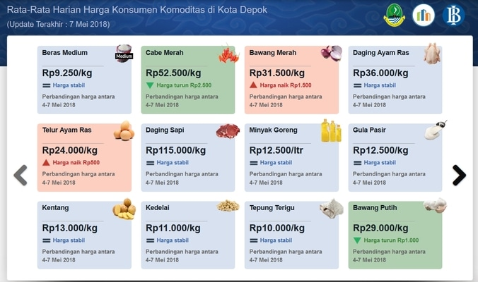 25143 medium daftar harga kebutuhan pokok di depok
