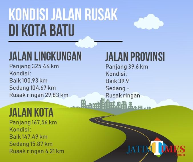 25489 medium jalan rusak kota batu masih sepanjang 34 04 km