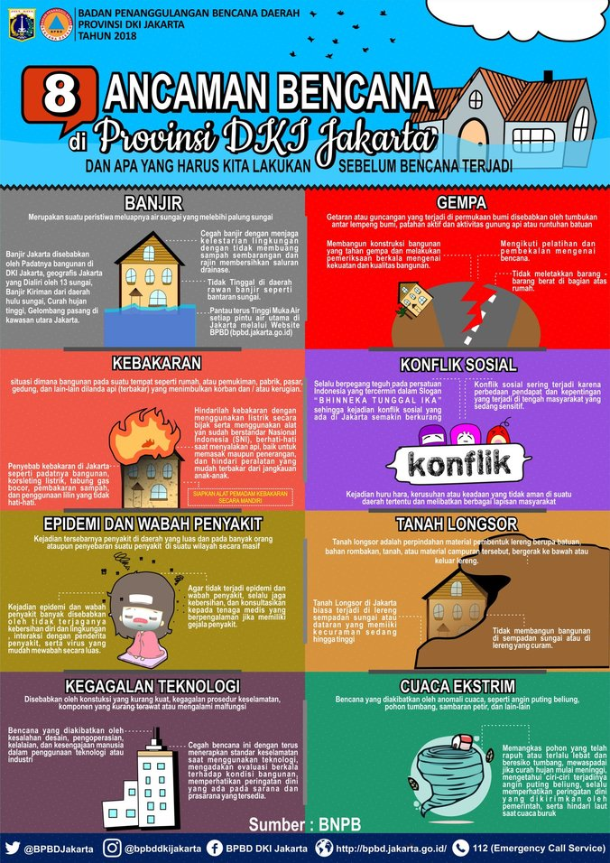 26167 medium 8 ancaman bencana di provinsi dki jakarta