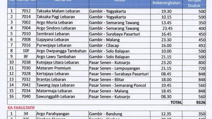 26288 medium pt kai daop 1 jakarta akan mengoperasikan 16 ka tambahan!