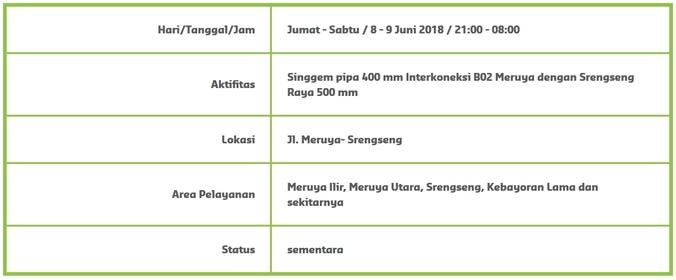 26526 medium info gangguan suplai air   meruya ilir  meruya utara  srengseng  kebayoran lama dan sekitarnya %288 sd 9 juni%29