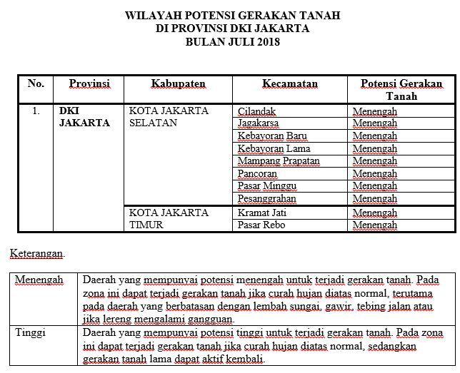 27470 medium peringatan dini  waspada pergerakan tanah bulan juli 2018 provinsi dki jakarta