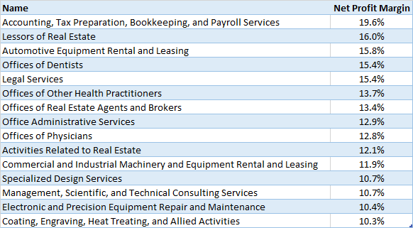 2754 medium jurusanprofesiindustri yang paling menguntungkan