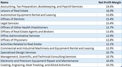 2754 small jurusanprofesiindustri yang paling menguntungkan