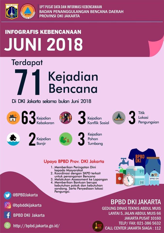 27734 medium jumlah kejadian bencana dki jakarta  juni 2018