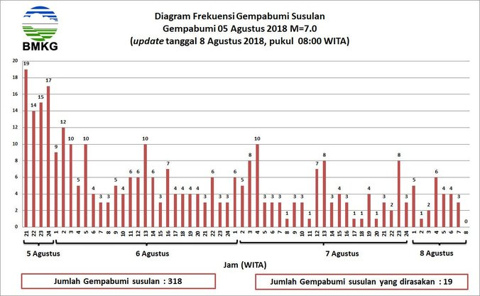 29777 medium bmkg gempa susulan masih terjadi di lombok