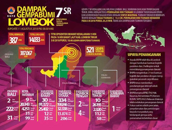 30069 medium %28update gempa lombok%29 bnpb korban tewas gempa lombok bertambah jadi 387 orang