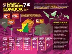 30069 small %28update gempa lombok%29 bnpb korban tewas gempa lombok bertambah jadi 387 orang