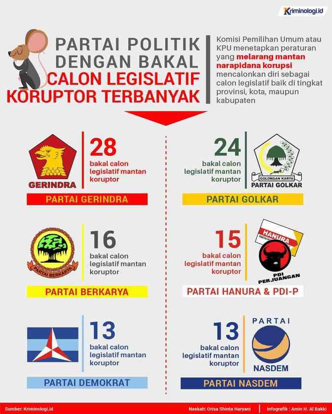 30353 medium infografik partai politik dengan bacaleg mantan koruptor terbanyak