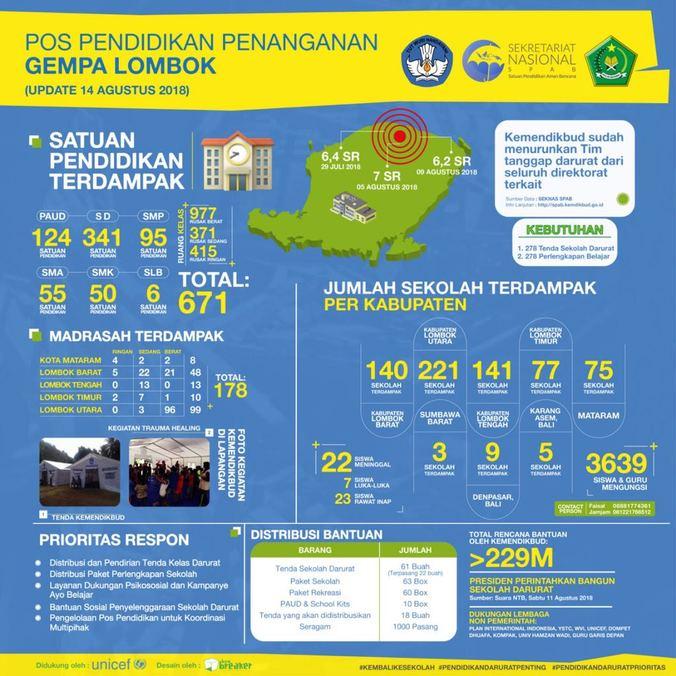 30357 medium 671 sekolah rusak akibat gempa di lombok