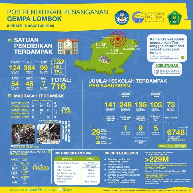 30542 medium satuan pendidikan yang terdampak gempa lombok