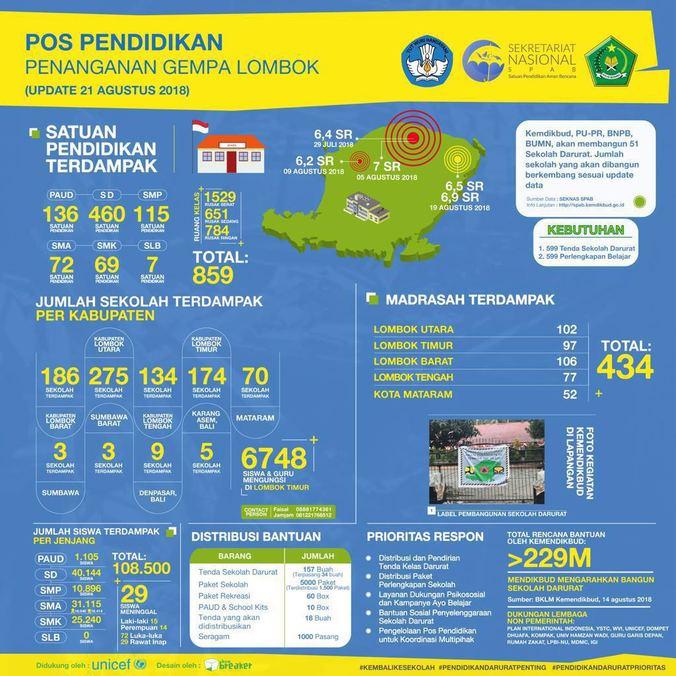31085 medium 108.500 pelajar terdampak gempa lombok