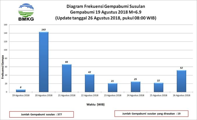 31363 medium lombok masih didera gempa susulan