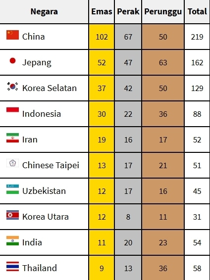 31552 medium klasemen perolehan medali sementara asian games 2018  %2829 agustus 2018%29