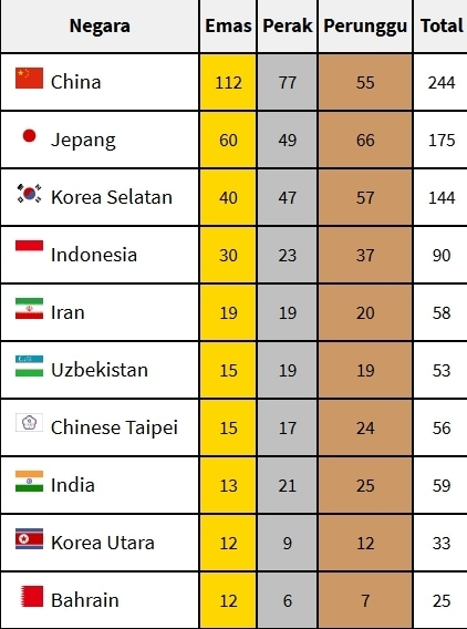 31740 medium klasemen perolehan medali sementara asian games 2018  %2831 agustus 2018%29