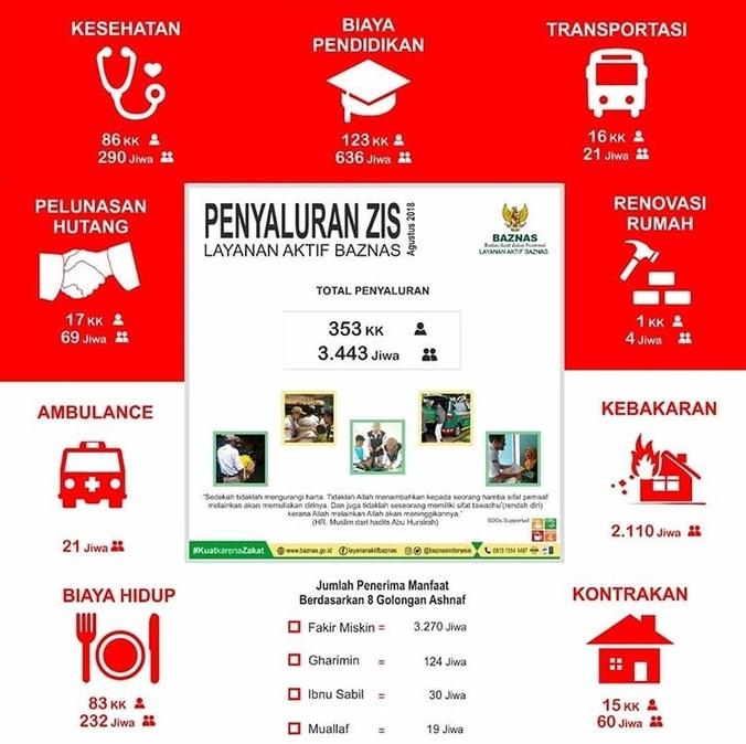 31910 medium penyaluran zis  layanan aktif baznas