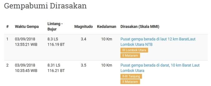 31929 medium tanggal 3 september  lombok diguncang 2 kali gempa sejak pagi