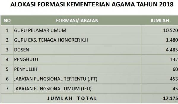 33470 medium kementerian agama buka lowongan 17.175 cpns