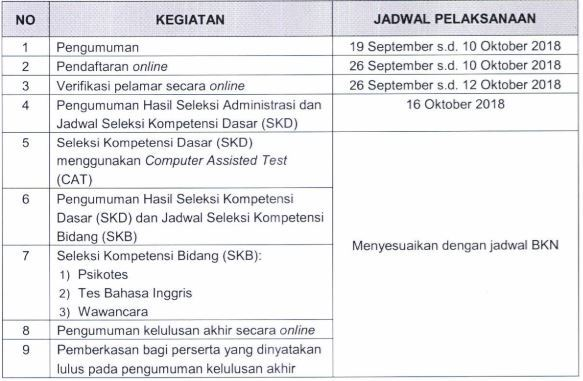 33473 medium sekretariat kabinet buka lowongan 34 cpns  kementerian sekretariat negara 82 cpns