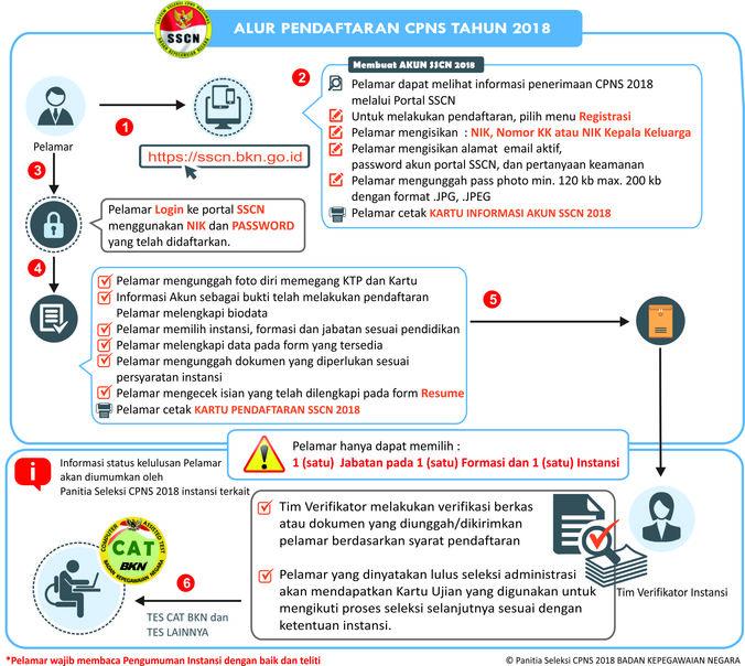 33476 medium tata cara mendaftar cpns 2018