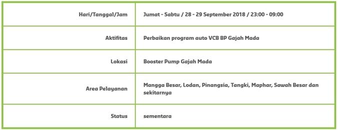 34087 medium info gangguan pdam   mangga besar  lodan  pinangsia  tangki  maphar  sawah besar dan sekitarnya %2828 29 september 2018%29