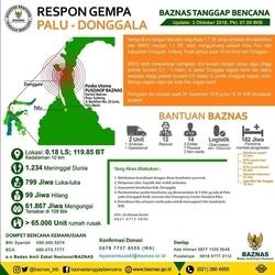 34493 small baznas tanggap bencana merespon gempa tsunami sulteng