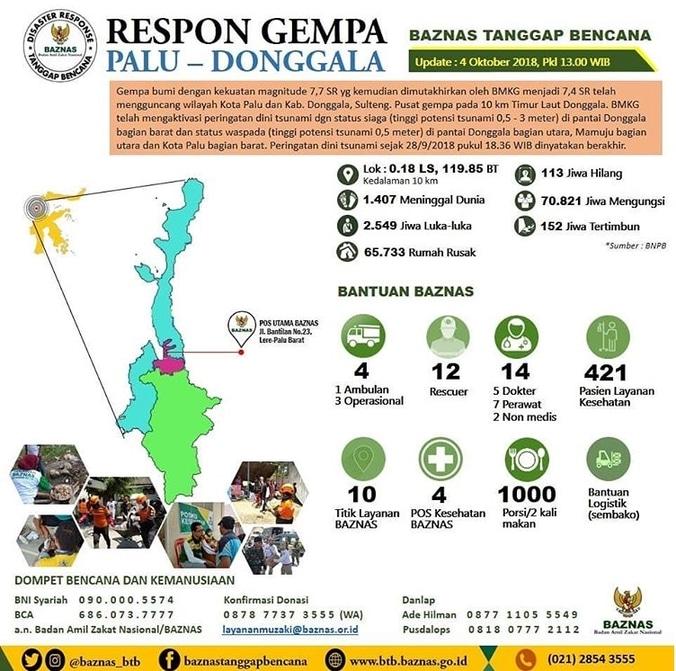 34630 medium baznas tanggap bencana merespon gempa tsunami sulteng %28infografis update 4 oktober 2018%29