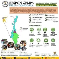 34630 small baznas tanggap bencana merespon gempa tsunami sulteng %28infografis update 4 oktober 2018%29