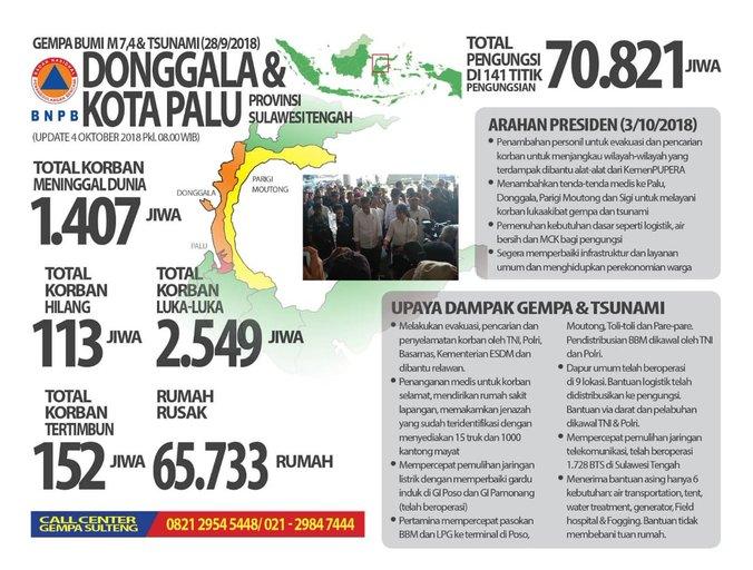 34632 medium penanganan darurat bencana di sulawesi tengah diintensifkan