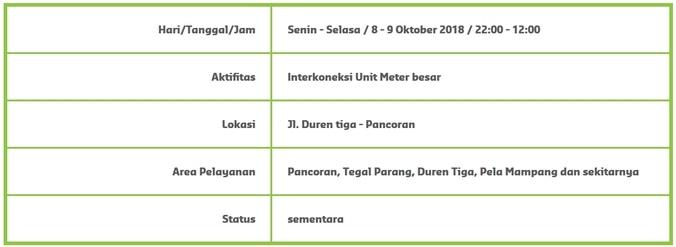 35062 medium info gangguan pdam   pancoran  tegal parang  duren tiga  pela mampang dan sekitarnya %288 9 oktober 2018%29