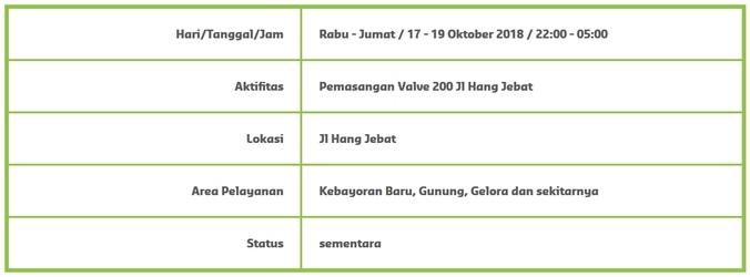 36295 medium info gangguan pdam   kebayoran baru  gunung  gelora dan sekitarnya %2817 19 oktober 2018%29