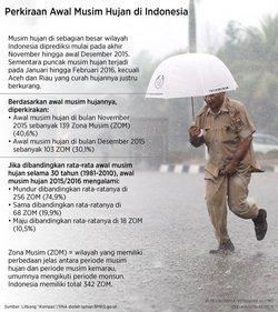 365 small desember hujan indonesia