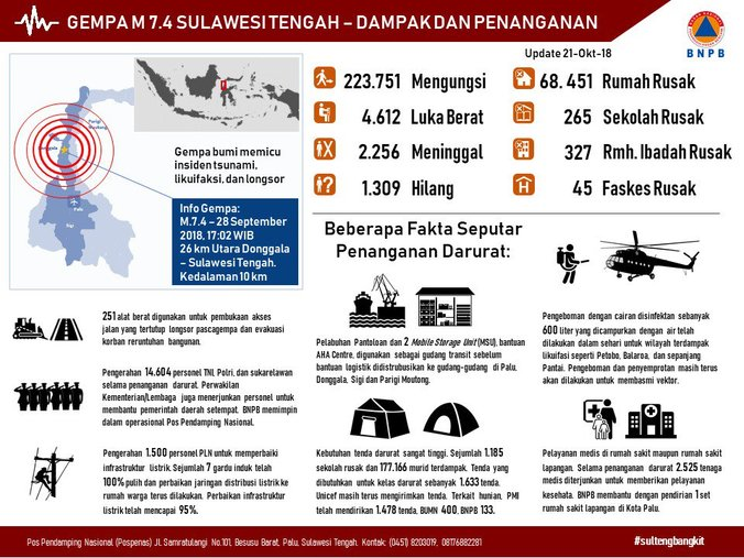 36750 medium penanganan darurat pascagempa  tsunami dan likuifaksi di sulawesi tengah