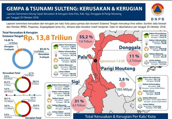 36751 medium kerugian dan kerusakan akibat bencana di sulawesi tengah per 22 oktober 2018