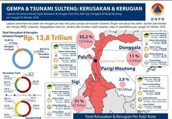 36751 small kerugian dan kerusakan akibat bencana di sulawesi tengah per 22 oktober 2018