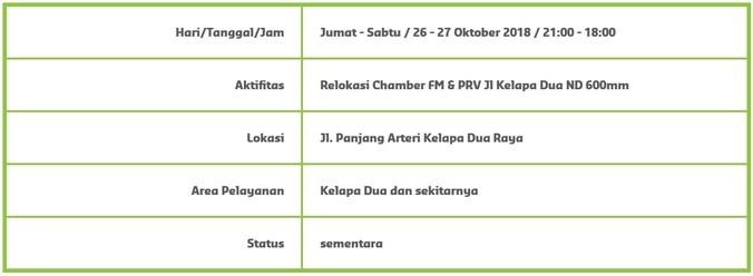 37225 medium info gangguan pdam   kelapa dua dan sekitarnya %2826 27 oktober 2018  2100 1800%29