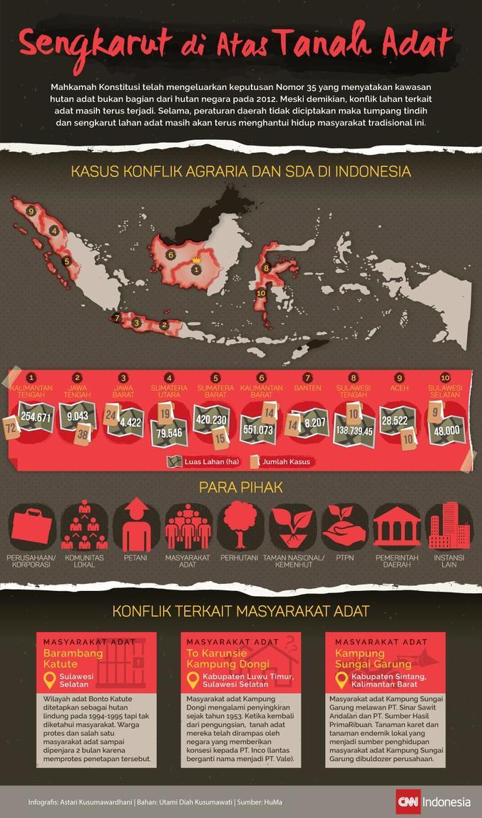 453 medium konflik sumber daya alam dan agraria