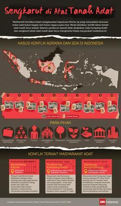 453 small konflik sumber daya alam dan agraria