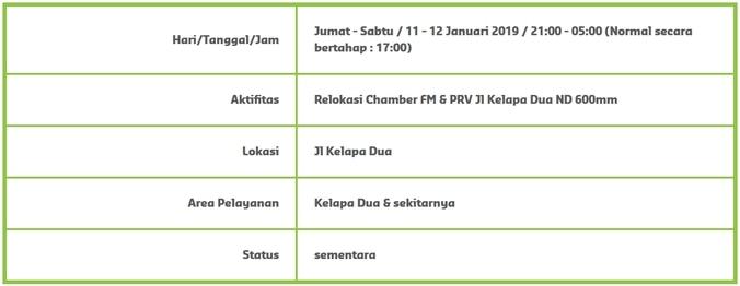 45622 medium info gangguan pdam   kelapa dua   sekitarnya %2811 12 januari 2019%29