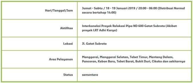 46393 medium info gangguan pdam   manggarai  tebet  menteng  pancoran dan sekitarnya %2818 19 januari 2019%29