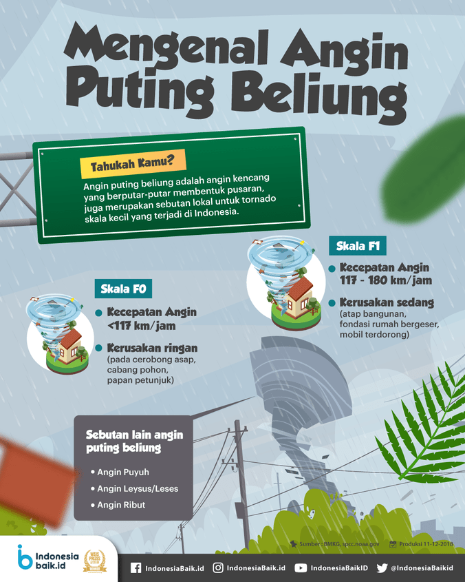 48710 medium mengenal angin puting beliung