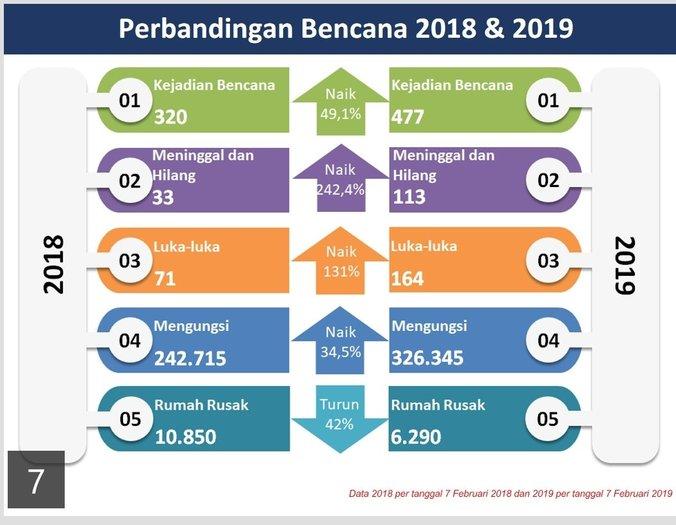 49431 medium sepanjang 2019  sudah terjadi 477 kali bencana di indonesia