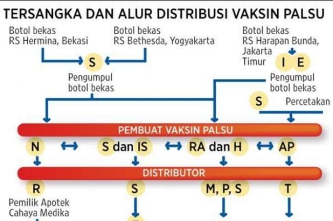 5433 medium 37 faskes dari 9 provinsi pengguna vaksin palsu masih belum dibuka menkes