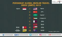 58937 small 5 tahun dikembangkan  indonesia raih peringkat pertama wisata halal dunia 2019