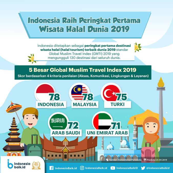 59775 medium indonesia raih peringkat pertama wisata halal dunia 2019