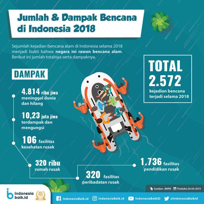60048 medium jumlah dan dampak bencana di indonesia tahun 2018